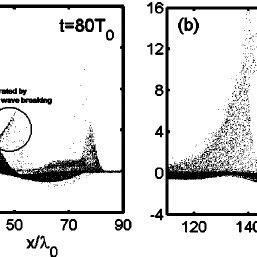 ( Color online ) . Contour plot of energetic electrons