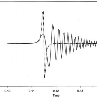 (PDF) Theory of elastic wave propagation in anisotropic