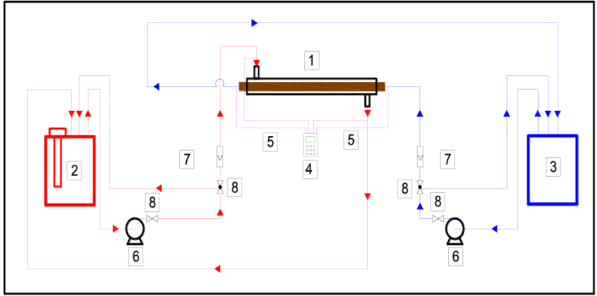 Schematic diagram of experimental apparatus 1-Double pipe