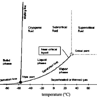 Schematic flow sheet of supercritical extraction apparatus