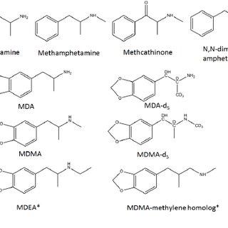(PDF) Identification of Designer Drugs using Gas