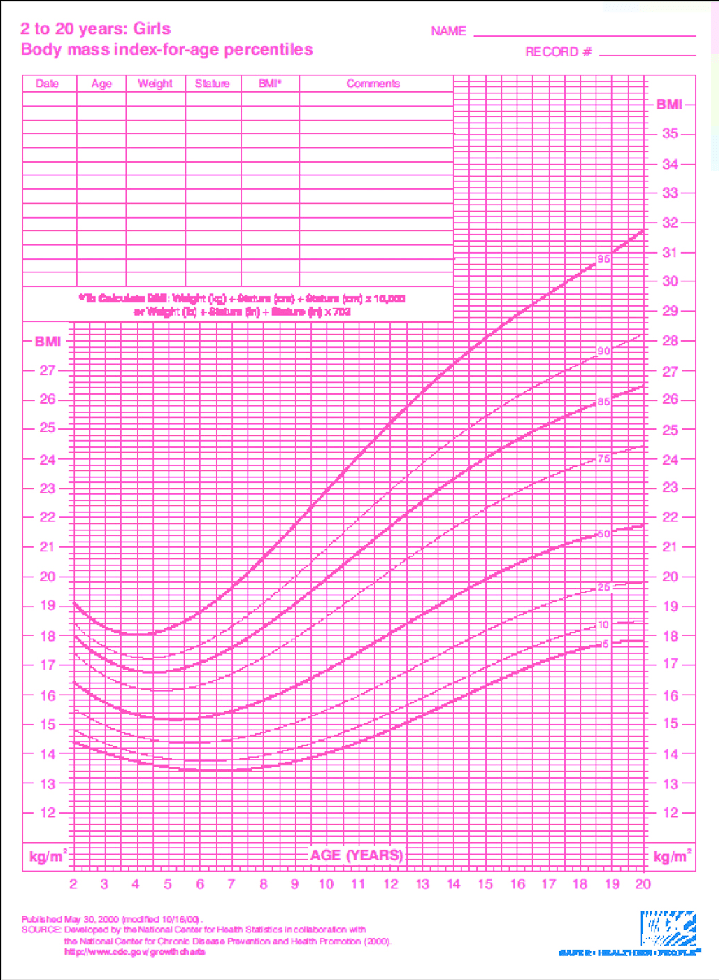 11 Year Old Growth Chart - Best Picture Of Chart Anyimage.Org