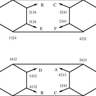 A 3-dimensional hypercube Q(3) Q(k) is a regular graph