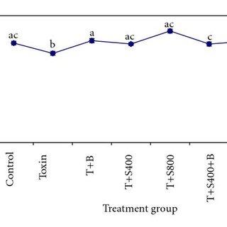 (PDF) Immunoprotective Effect of Seabuckthorn (Hippophae