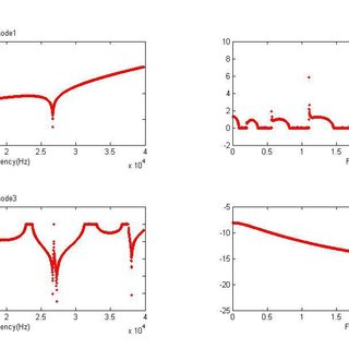 Frequency response comparison of 10 Euler-Bernoulli beam