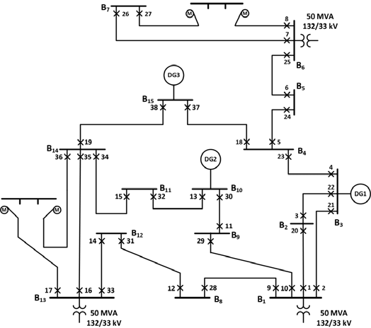 Single line diagram of IEEE 30-bus power distribution