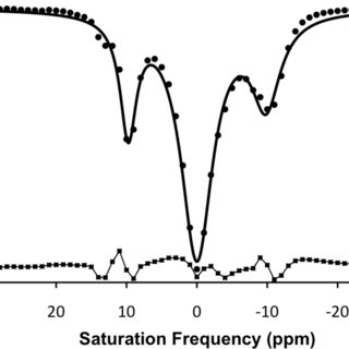 (PDF) A CEST MRI METHOD TO MEASURE pH