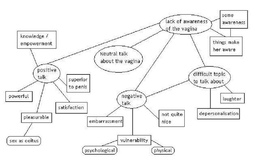 Initial thematic map, showing five main themes (final