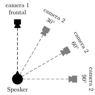 Standard AV-ASR system. Structure of audio-visual ASR
