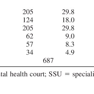 (PDF) Effectiveness of a Short-Term Mental Health Court