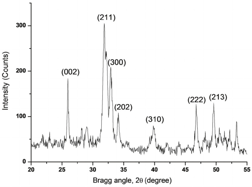 X-ray diffraction spectrum for synthetic hydroxyapatite
