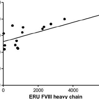 (PDF) Quantitative correlation between transcriptional