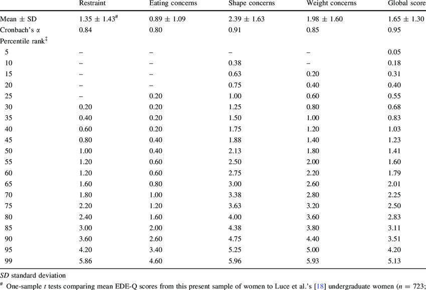 EDE-Q descriptive data and percentile ranks for raw EDE-Q