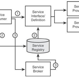 (PDF) SERVICE ORIENTED ARCHITECTURE REFERENCE ARCHITECTURE