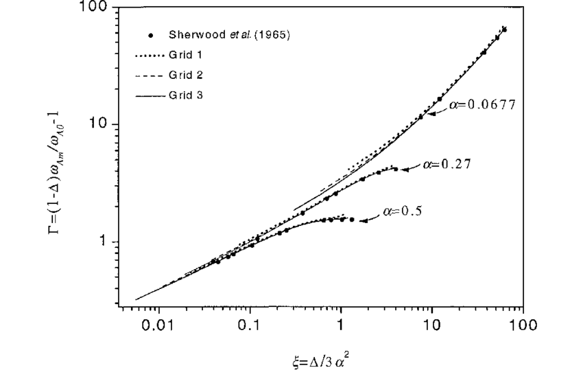 Comparison of the numerical results for concentration