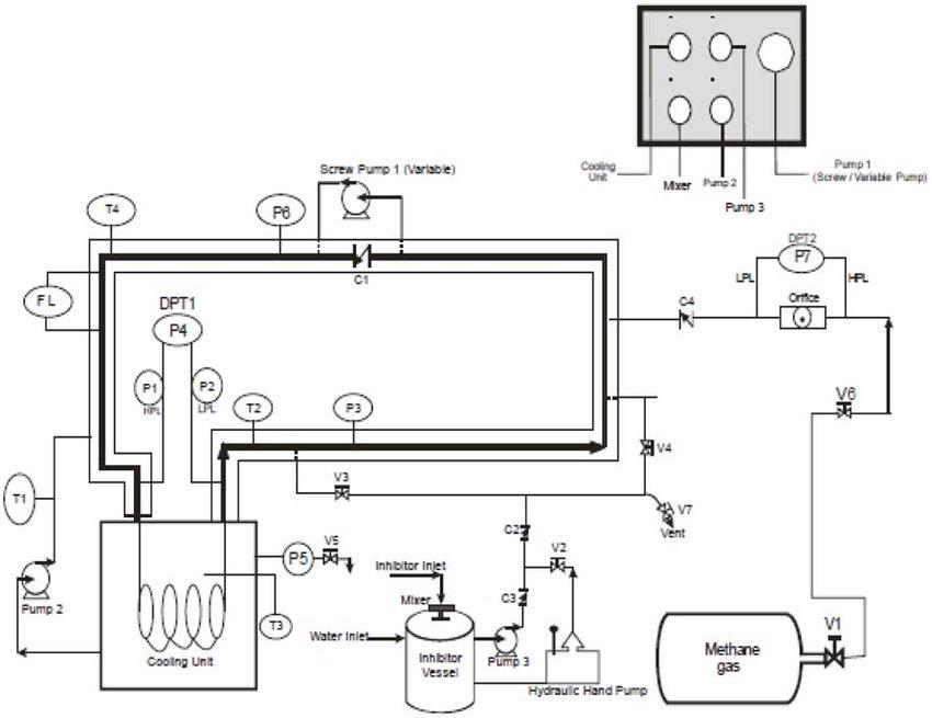 Process Flow Diagram (PFD) of Mini Flow Loop (Odutola et