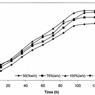 (PDF) Kinetics studies on ethanol production from banana