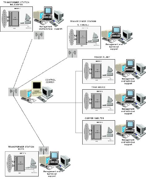 Diagram of the realized industrial network structure