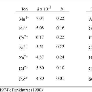 Solubility of NaCl in water variation with temperature
