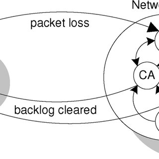 High-level view of a model for a TCP connection with a CBR