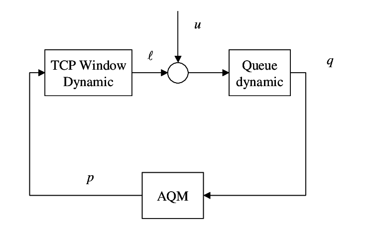 Block diagram of an AQM system including unresponsive