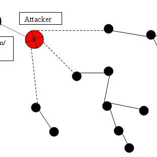 Classification of Security Attacks on WSN Active Attacks 1