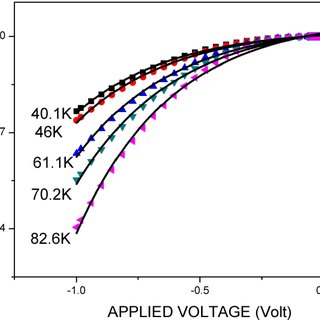Observed variation of ideality factor η of the diode as a