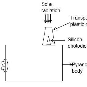 (PDF) Devices Used For Measuring Solar Radiation-A Review