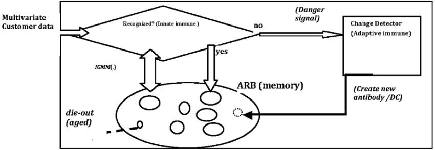 Block diagram representation of the danger model and IGMM
