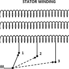 Schematic diagram of percentage of stator winding short