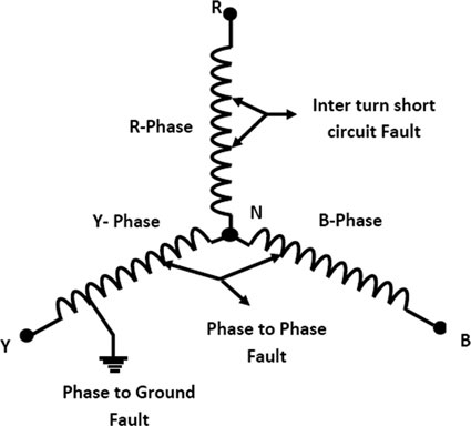 Schematic diagram of stator winding with different short