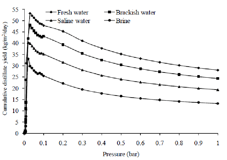 Effect of evaporative-condenser pressure on the distillate