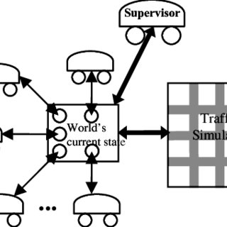 (PDF) A Multi-Agent Approach for Intelligent Traffic-Light
