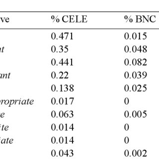 (PDF) How word choice matters: An analysis of adjective