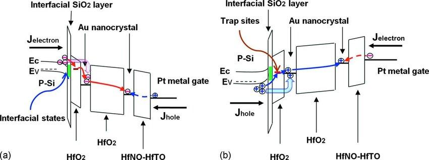 Color online Schematic energy band diagram of double Au