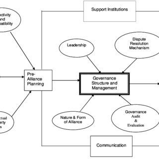 A framework for strategic alliance governance. Source