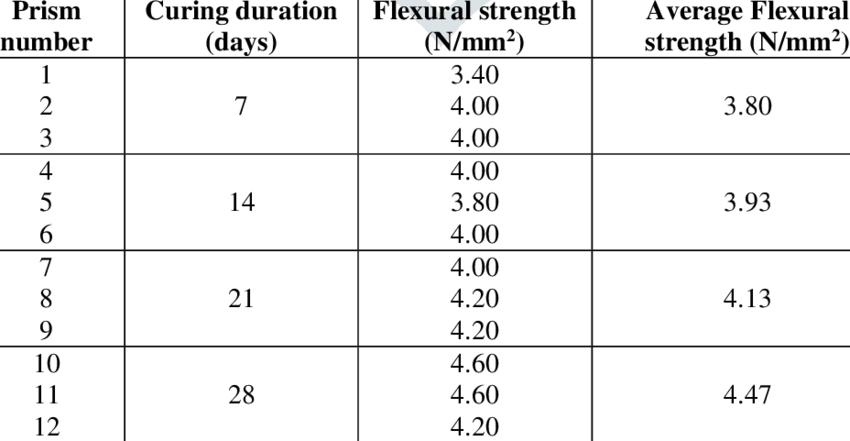 Flexural strength of prisms with 1% Steel fiber | Download Scientific Diagram