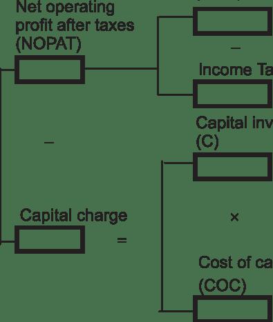 Economic value-added (EVA). | Download Scientific Diagram