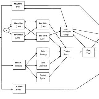 Process flow diagram for the product development process