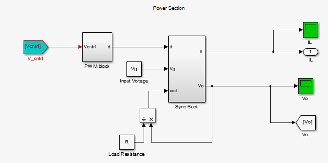 Digital controller block diagram The digital controller