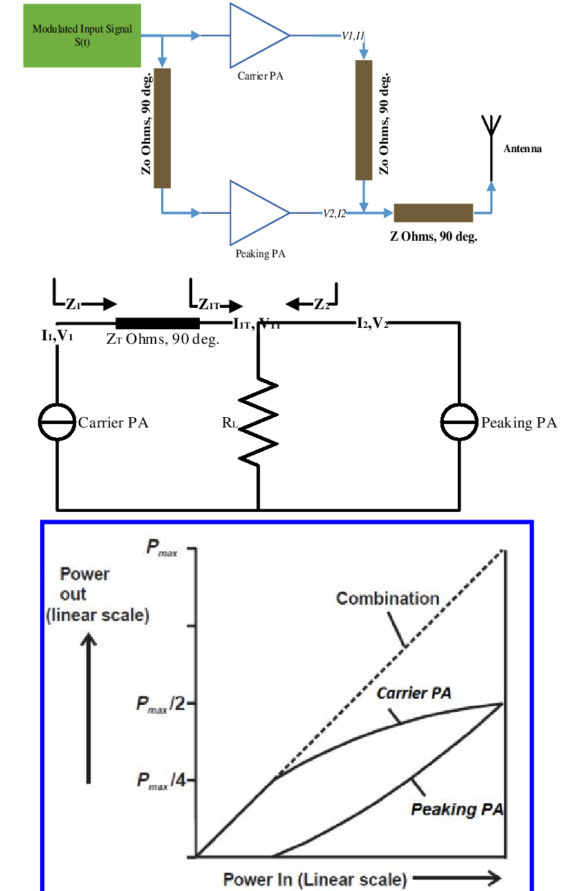 hight resolution of  i block diagram representation of doherty pa ii equivalent circuit