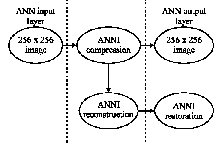 Block diagram of artificial neural network used by Al