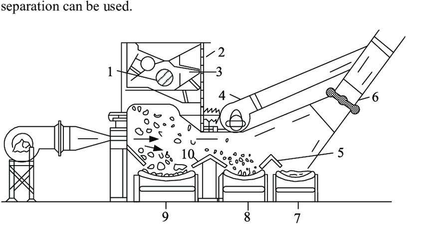 Air separator for household waste separation in horizontal