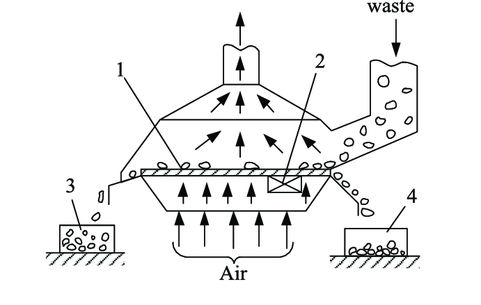 21. Scheme of vibratory-air separator: 1 − perforated deck