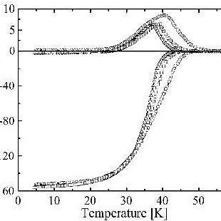 (PDF) Temperature and Frequency Dependence of Complex