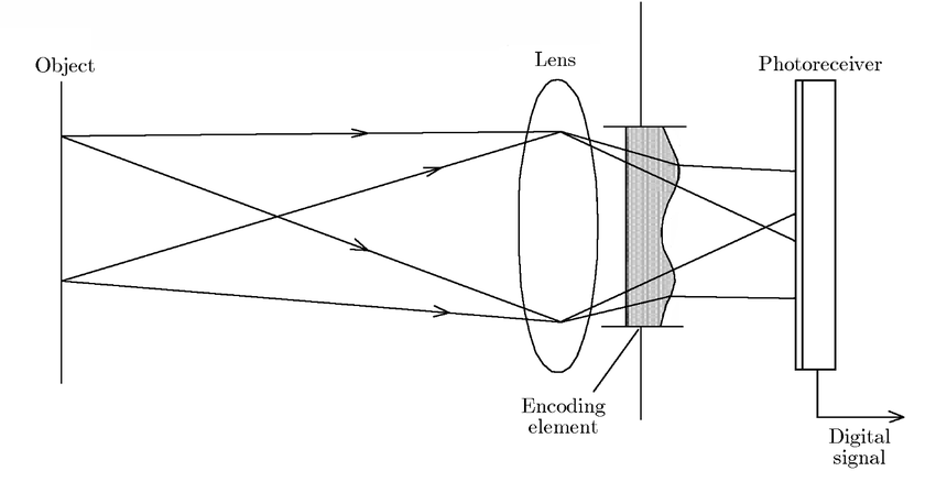 Block diagram of optical encryption using a diffractive
