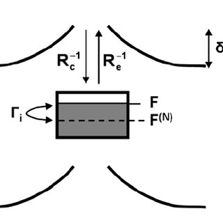 (PDF) Electronic states at dislocations and metal silicide
