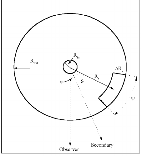 Accretion disk geometry for the line profile model