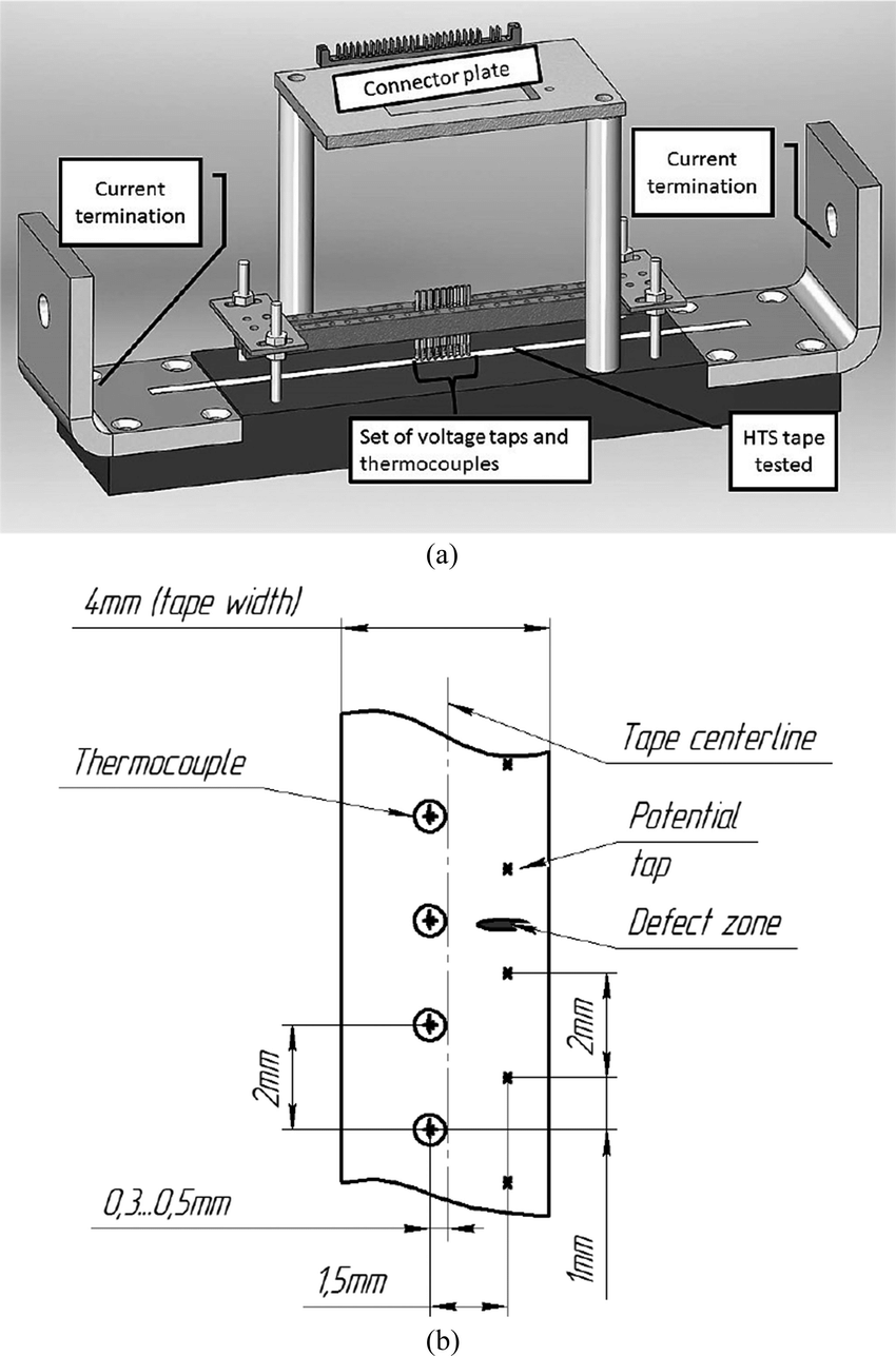 medium resolution of the sketch of the test setup used for measuring local temperature and voltage distribution wires
