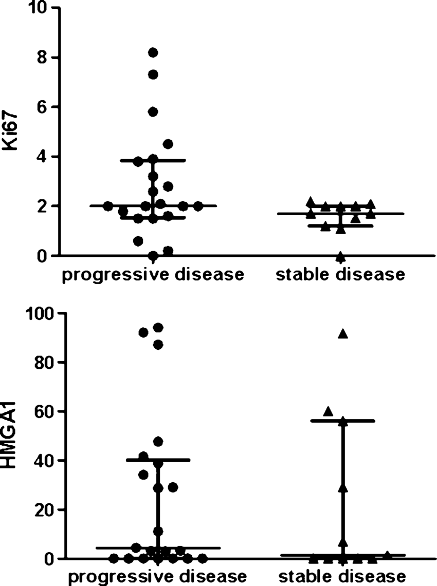 hight resolution of upper diagram scatter dot plot comparing ki 67 li values between growing tumor remnants and